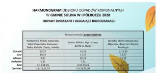 Harmonogram odbioru odpadów komunalnych w Gminie Solina 2020